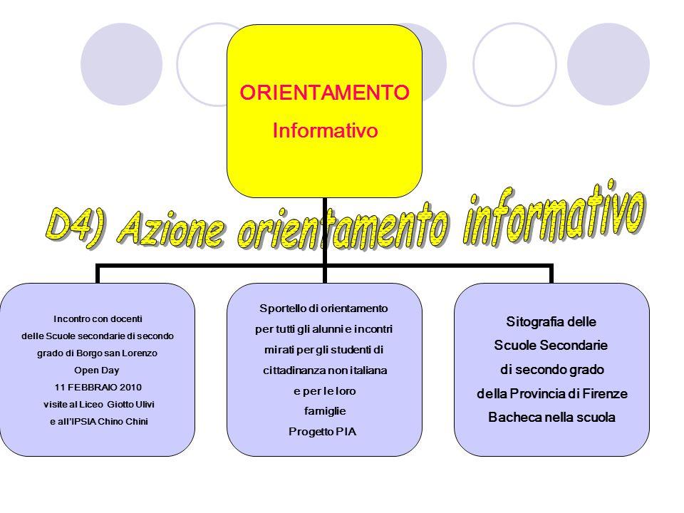ORIENTAMENTO Informativo Incontro con docenti delle Scuole secondarie di secondo grado di Borgo san Lorenzo Open Day 11 FEBBRAIO 2010 visite al Liceo
