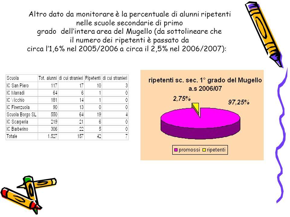 Altro dato da monitorare è la percentuale di alunni ripetenti nelle scuole secondarie di primo grado dellintera area del Mugello (da sottolineare che