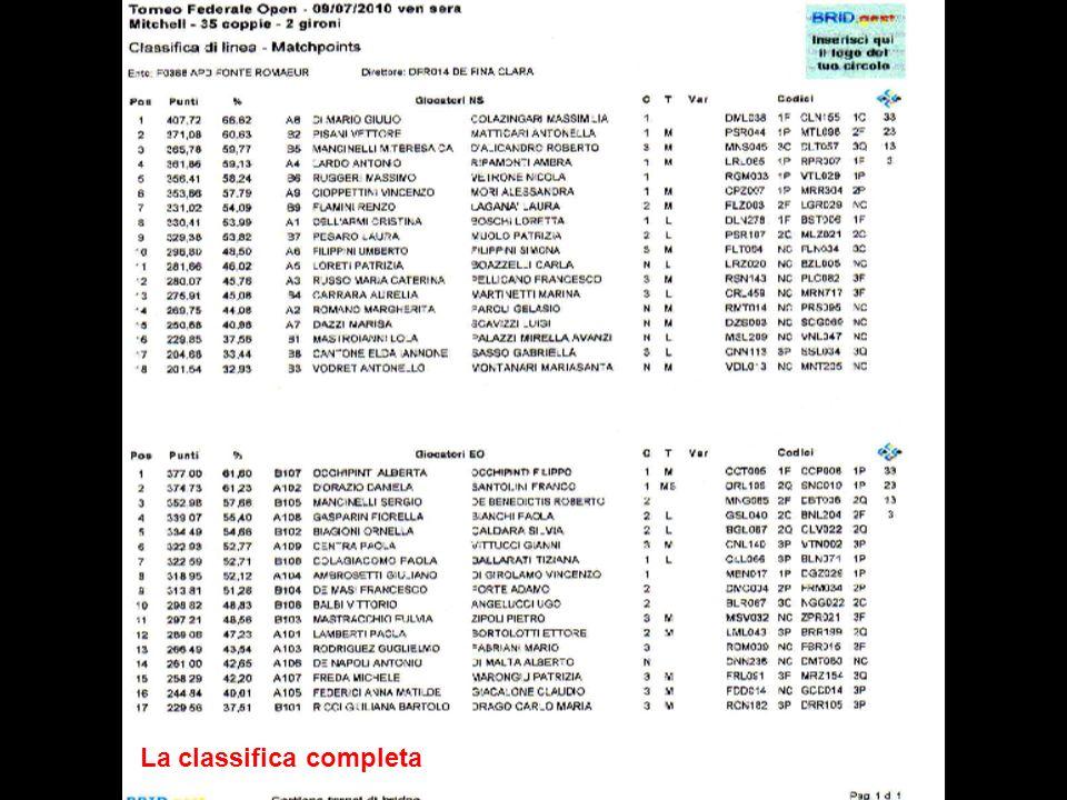 4^ NORD SUD Girone A Dell Armi Cristina – Boschi Loretta
