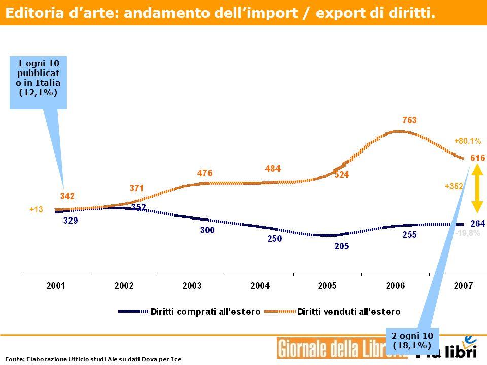 +352 +13 -19,8% +80,1% 1 ogni 10 pubblicat o in Italia (12,1%) 2 ogni 10 (18,1%) Editoria darte: andamento dellimport / export di diritti.