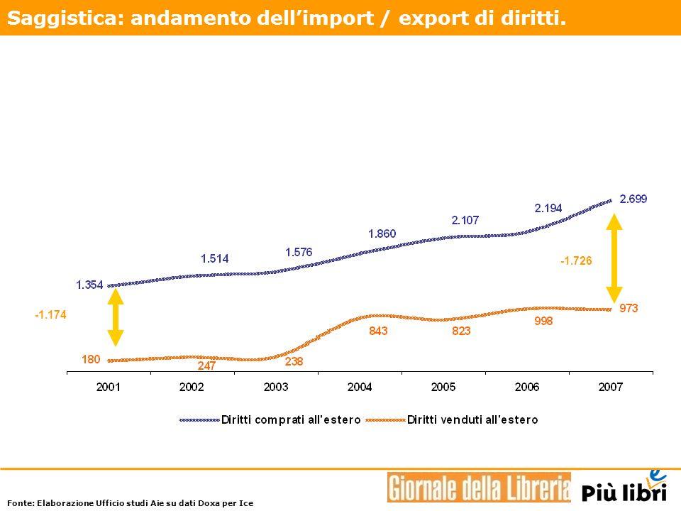 Saggistica: andamento dellimport / export di diritti.