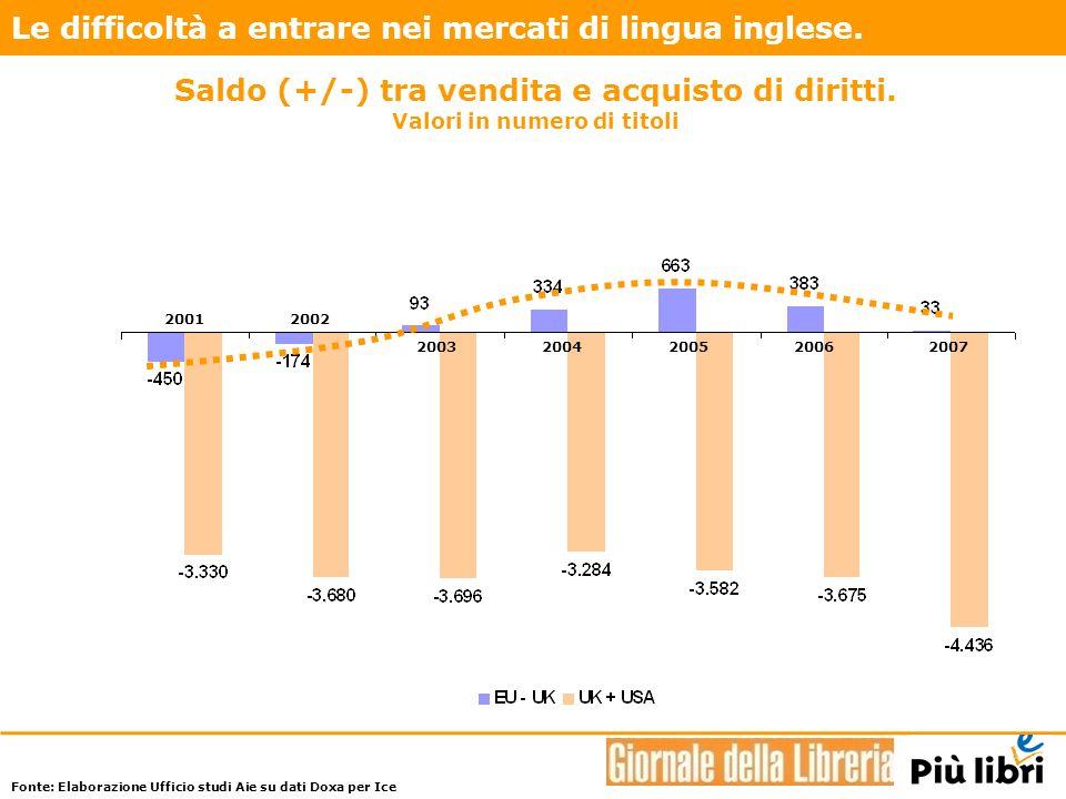 20012002 20032004200520062007 Le difficoltà a entrare nei mercati di lingua inglese.
