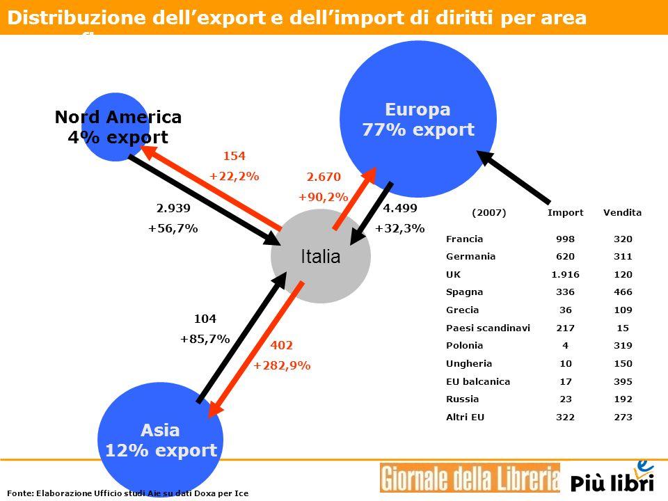 Asia 12% export Nord America 4% export Italia Europa 77% export 2.939 +56,7% 154 +22,2% 2.670 +90,2% 4.499 +32,3% 104 +85,7% 402 +282,9% Distribuzione dellexport e dellimport di diritti per area geografica.