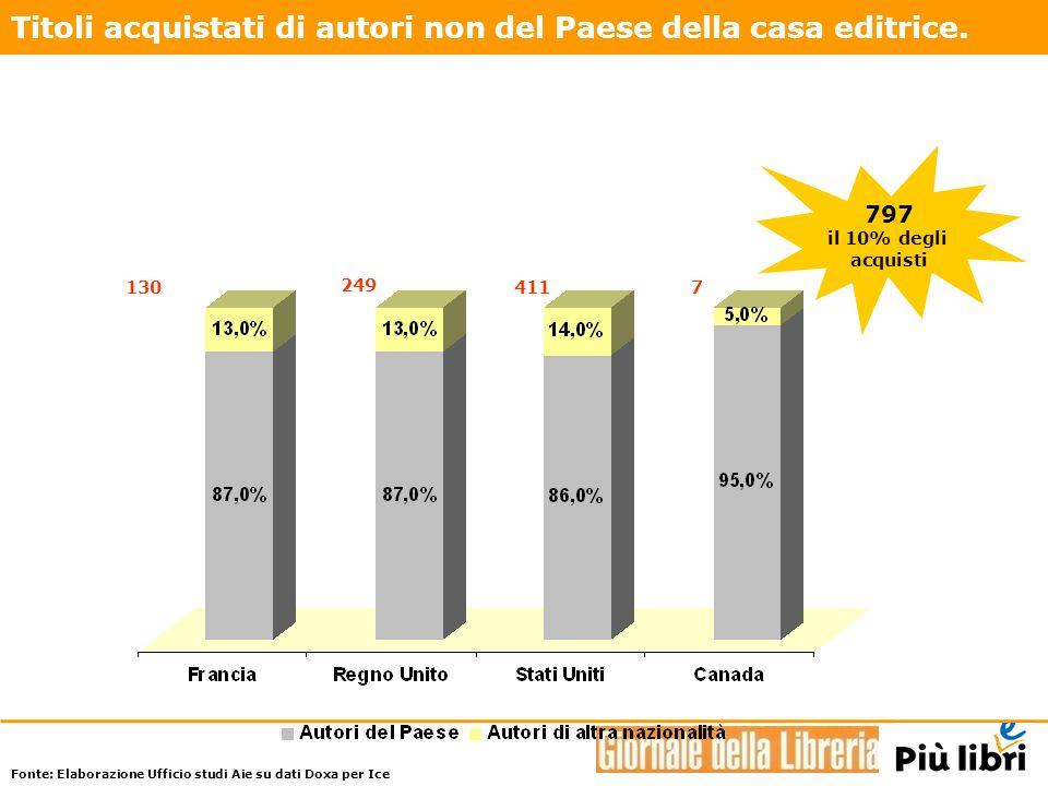 -380 +11% +107% -764 1 ogni 4 pubblicato in Italia (24,0%) 1 ogni 3 (38,5%) Libri per bambini: andamento dellimport / export di diritti.