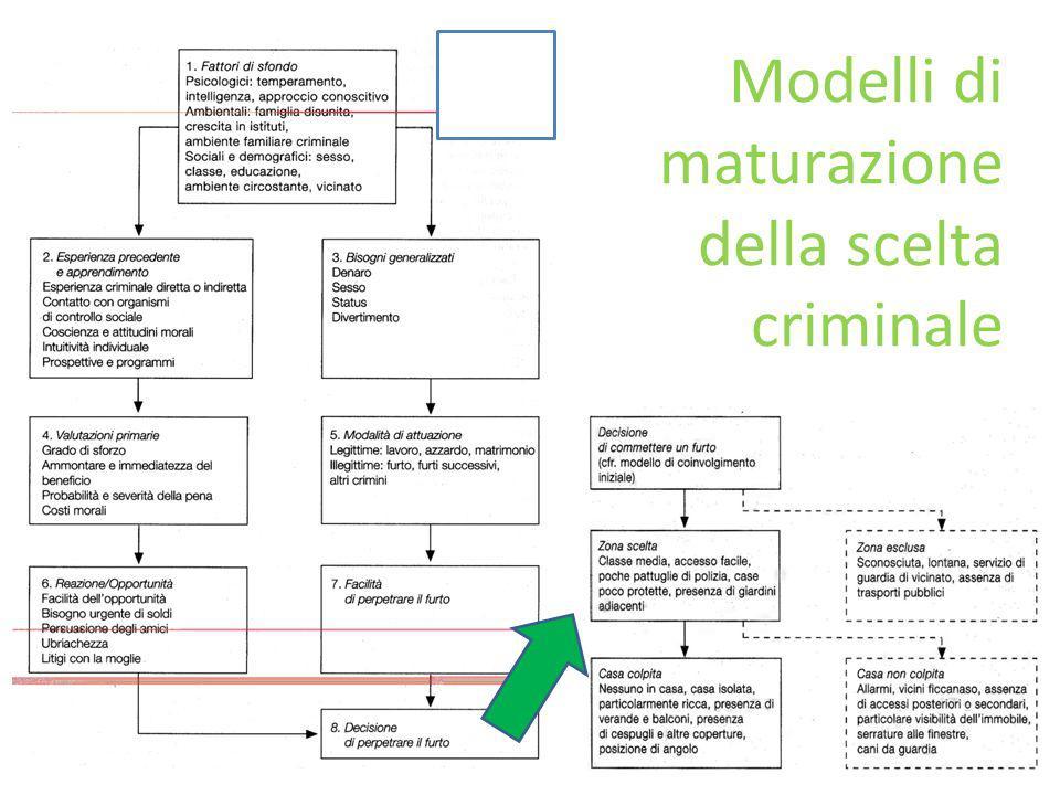 DI TIPO COLLETTIVO (Dissuasione generale) La deterrenza agisce attraverso meccanismi: DI TIPO INDIVIDUALE (Dissuasione specifica) 3.