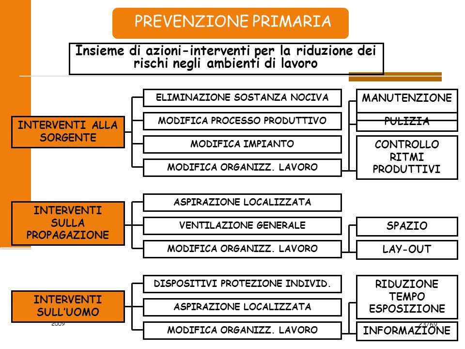 2009 23/69 PREVENZIONE PRIMARIA Insieme di azioni-interventi per la riduzione dei rischi negli ambienti di lavoro INTERVENTI ALLA SORGENTE INTERVENTI