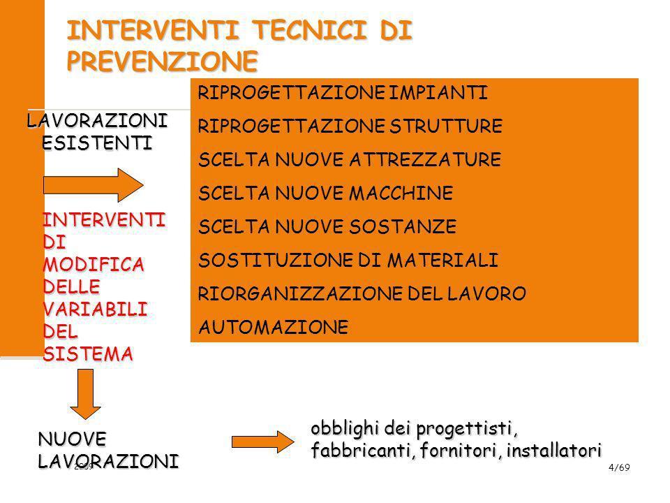 2009 4/69 INTERVENTI TECNICI DI PREVENZIONE NUOVE LAVORAZIONI obblighi dei progettisti, fabbricanti, fornitori, installatori RIPROGETTAZIONE IMPIANTI