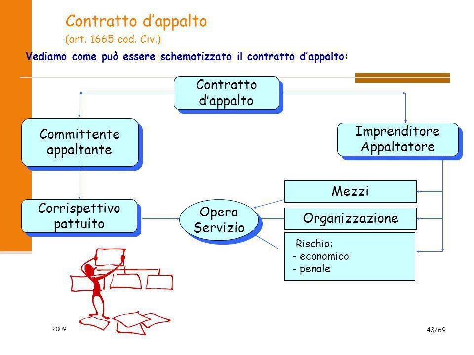 2009 43/69 Contratto dappalto (art. 1665 cod. Civ.) Vediamo come può essere schematizzato il contratto dappalto: Contratto dappalto Contratto dappalto