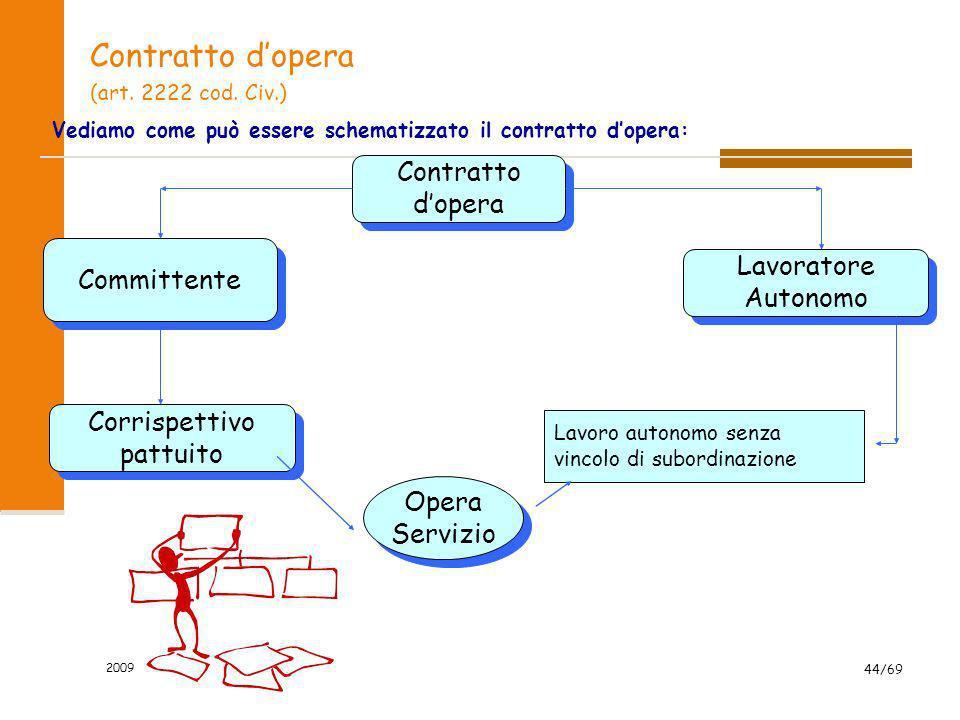 2009 44/69 Contratto dopera (art. 2222 cod. Civ.) Vediamo come può essere schematizzato il contratto dopera: Contratto dopera Contratto dopera Lavorat