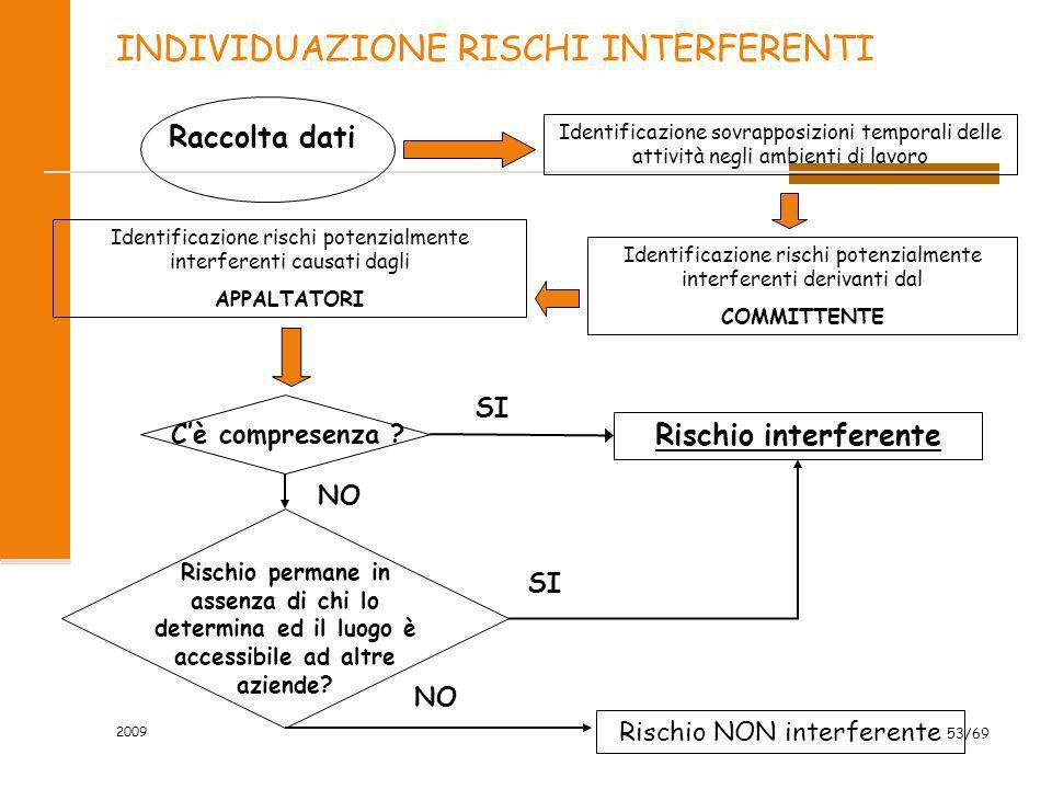 INDIVIDUAZIONE RISCHI INTERFERENTI Raccolta dati Identificazione sovrapposizioni temporali delle attività negli ambienti di lavoro Identificazione ris