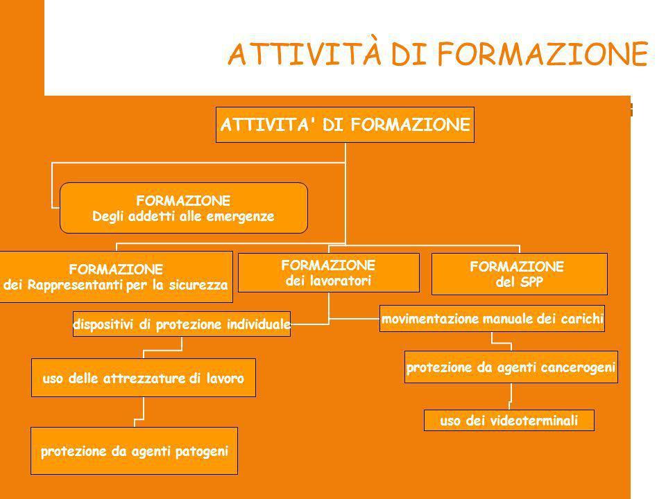 2009 57/69 ATTIVITÀ DI FORMAZIONE ATTIVITA' DI FORMAZIONE FORMAZIONE dei Rappresentanti per la sicurezza FORMAZIONE dei lavoratori dispositivi di prot