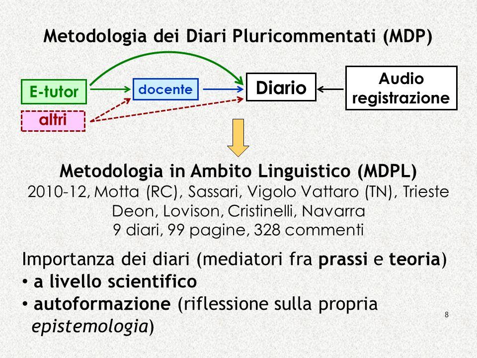 8 Metodologia dei Diari Pluricommentati (MDP) Diario altri docente E-tutor Audio registrazione Metodologia in Ambito Linguistico (MDPL) 2010-12, Motta