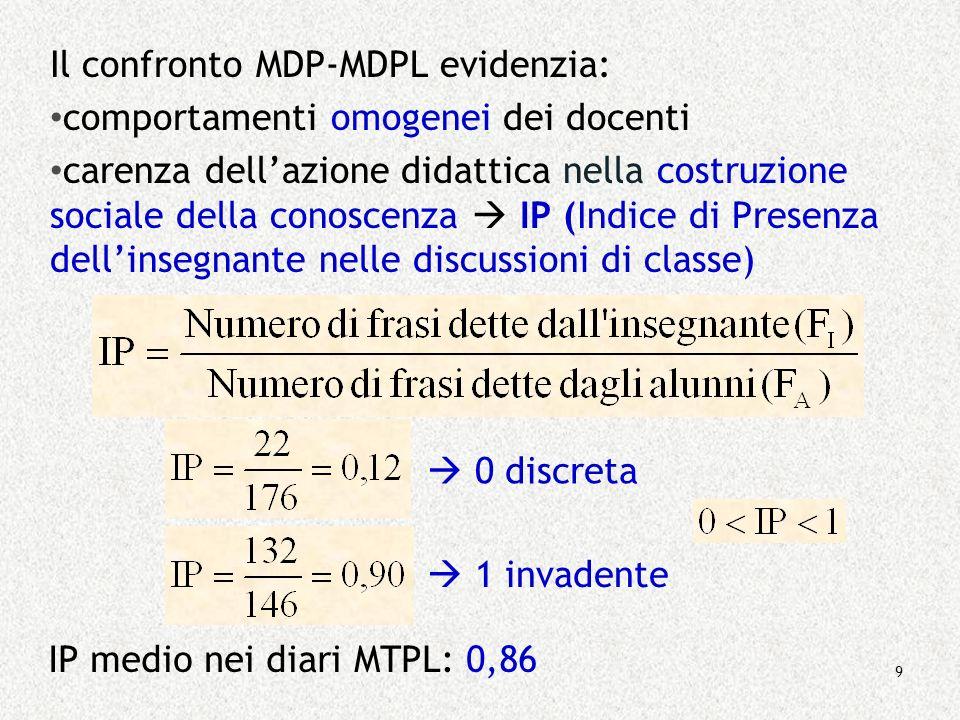 9 Il confronto MDP-MDPL evidenzia: comportamenti omogenei dei docenti carenza dellazione didattica nella costruzione sociale della conoscenza IP (Indi