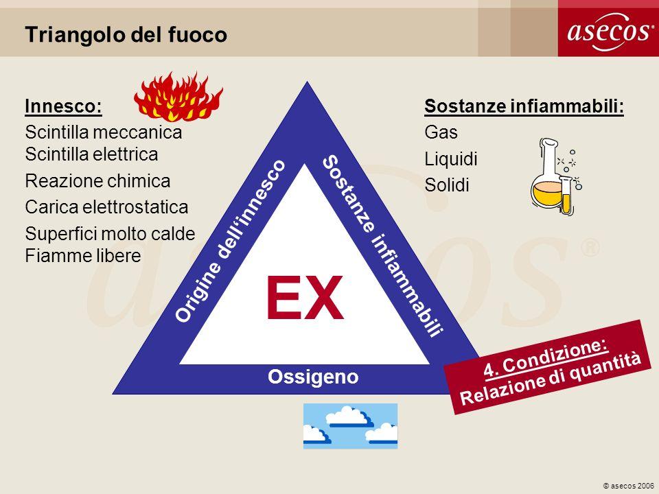 © asecos 2006 Triangolo del fuoco Ossigeno Origine dellinnesco Sostanze infiammabili EX Innesco: Scintilla meccanica Scintilla elettrica Reazione chim