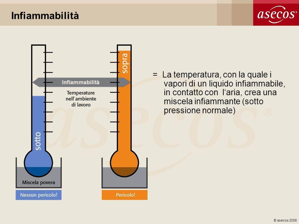 © asecos 2006 Infiammabilità = La temperatura, con la quale i vapori di un liquido infiammabile, in contatto con laria, crea una miscela infiammante (