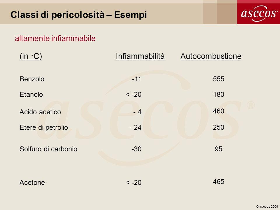 © asecos 2006 Classi di pericolosità – Esempi altamente infiammabile (in °C)InfiammabilitàAutocombustione Benzolo-11555 Etanolo< -20180 Acido acetico-