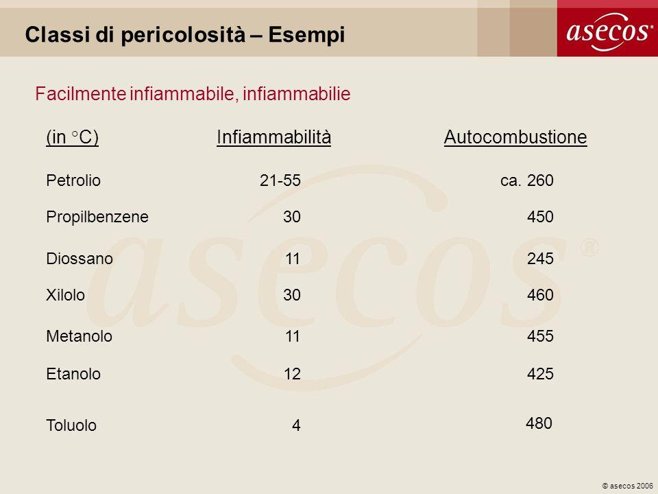 © asecos 2006 Classi di pericolosità – Esempi Facilmente infiammabile, infiammabilie (in °C)InfiammabilitàAutocombustione Petrolio21-55ca. 260 Propilb