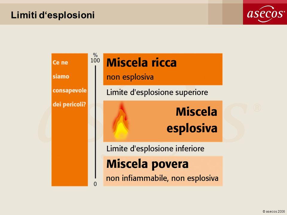 © asecos 2006 Limiti desplosioni
