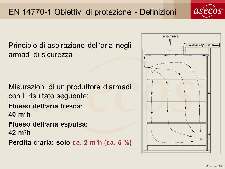 © asecos 2006 EN 14770-1 Obiettivi di protezione - Definizioni Principio di aspirazione dellaria negli armadi di sicurezza Misurazioni di un produttor