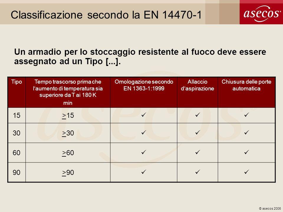 © asecos 2006 Classificazione secondo la EN 14470-1 TipoTempo trascorso prima che laumento di temperatura sia superiore da T ai 180 K min Omologazione