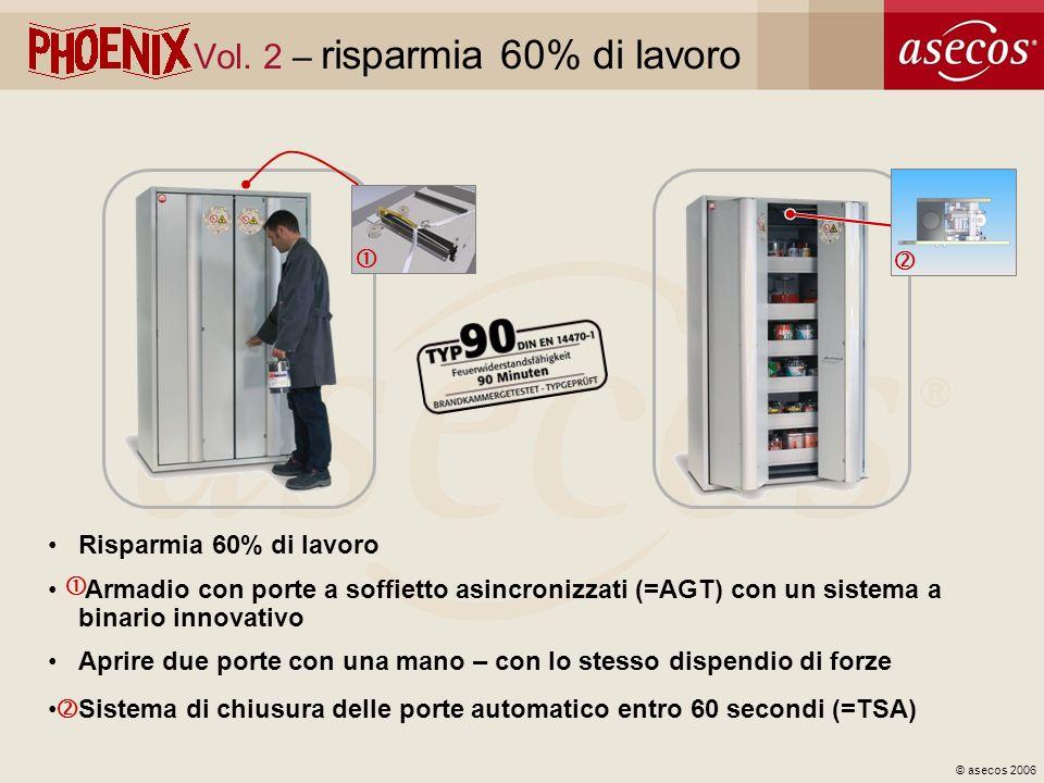 © asecos 2006 Vol. 2 – risparmia 60% di lavoro Risparmia 60% di lavoro Armadio con porte a soffietto asincronizzati (=AGT) con un sistema a binario in
