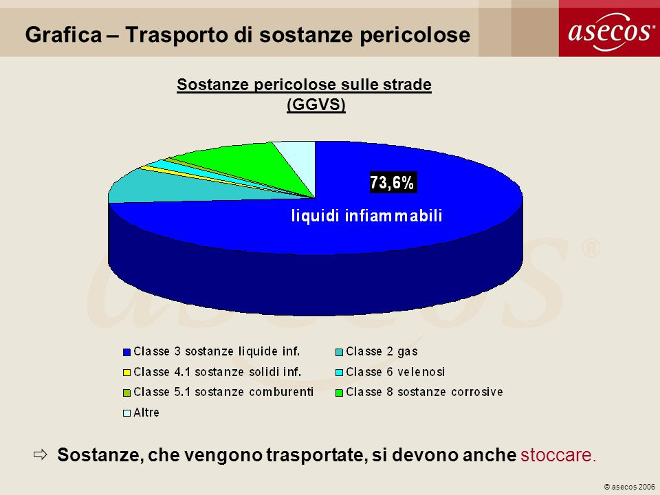 © asecos 2006 Grafica – Trasporto di sostanze pericolose Sostanze pericolose sulle strade (GGVS) Sostanze, che vengono trasportate, si devono anche st
