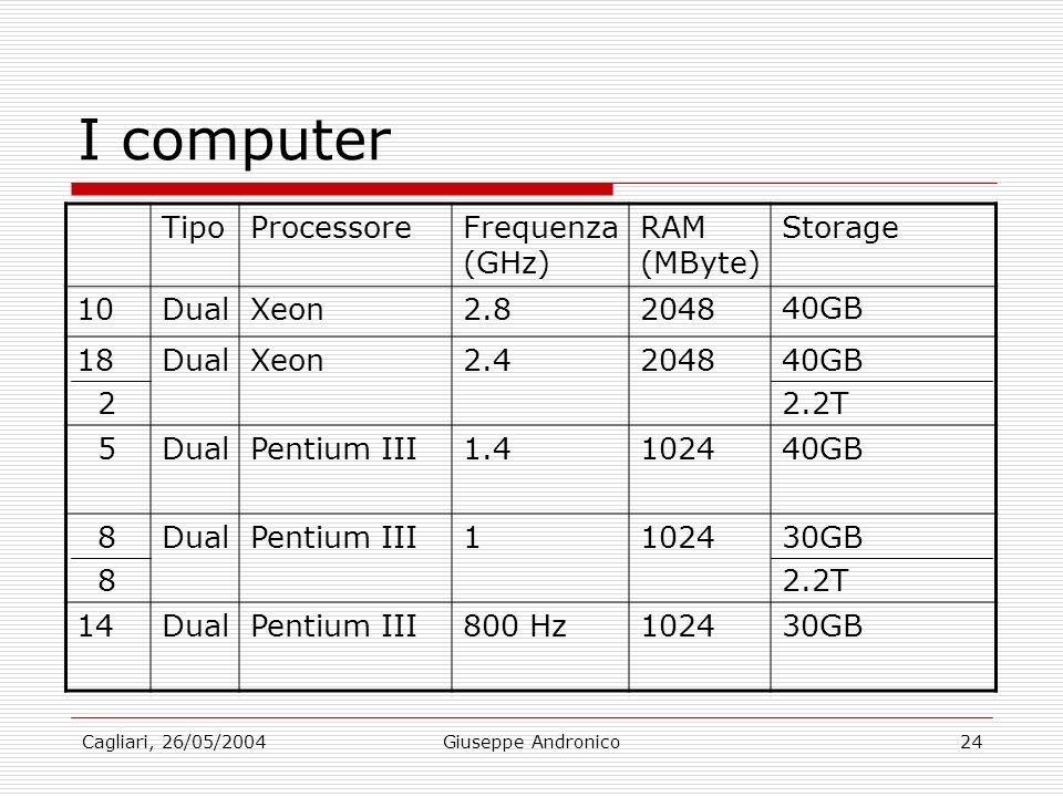 Cagliari, 26/05/2004Giuseppe Andronico24 I computer TipoProcessoreFrequenza (GHz) RAM (MByte) Storage 10DualXeon2.82048 40GB 18 2 DualXeon2.4204840GB 2.2T 5DualPentium III1.4102440GB 8 DualPentium III1102430GB 2.2T 14DualPentium III800 Hz102430GB