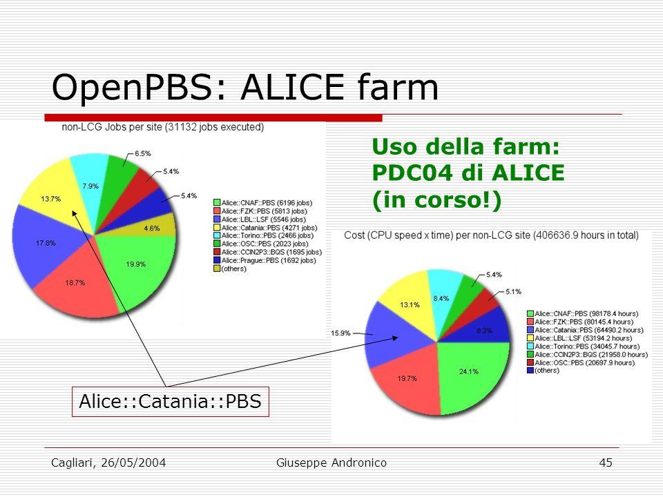Cagliari, 26/05/2004Giuseppe Andronico45 OpenPBS: ALICE farm Alice::Catania::PBS Uso della farm: PDC04 di ALICE (in corso!)