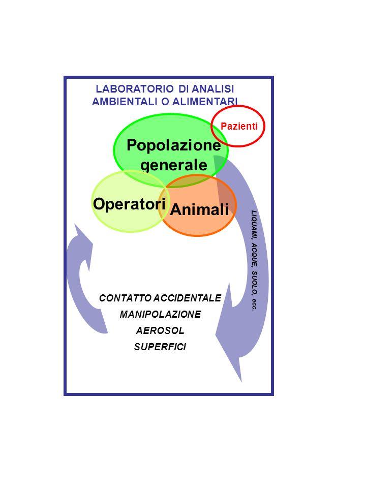LIQUAMI, ACQUE, SUOLO, ecc. CONTATTO ACCIDENTALE AEROSOL SUPERFICI MANIPOLAZIONE LABORATORIO DI ANALISI AMBIENTALI O ALIMENTARI Popolazione generale A