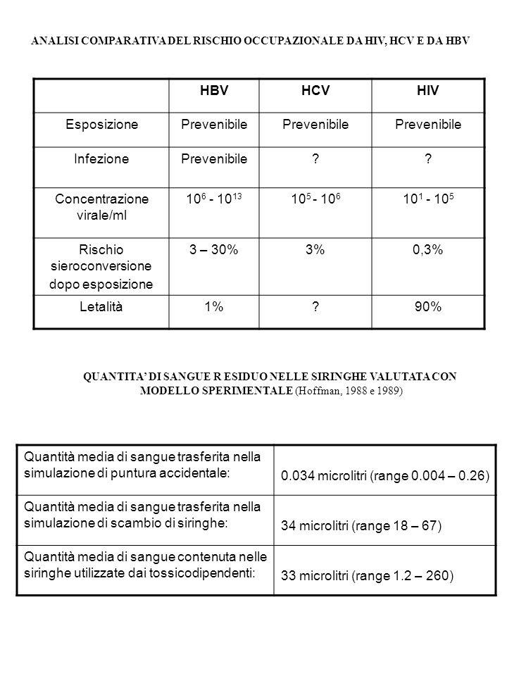 ANALISI COMPARATIVA DEL RISCHIO OCCUPAZIONALE DA HIV, HCV E DA HBV HBVHCVHIV EsposizionePrevenibile InfezionePrevenibile?? Concentrazione virale/ml 10