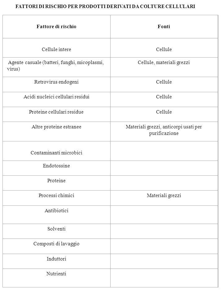 FATTORI DI RISCHIO PER PRODOTTI DERIVATI DA COLTURE CELLULARI Fattore di rischio Fonti Cellule intere Cellule Agente casuale (batteri, funghi, micopla
