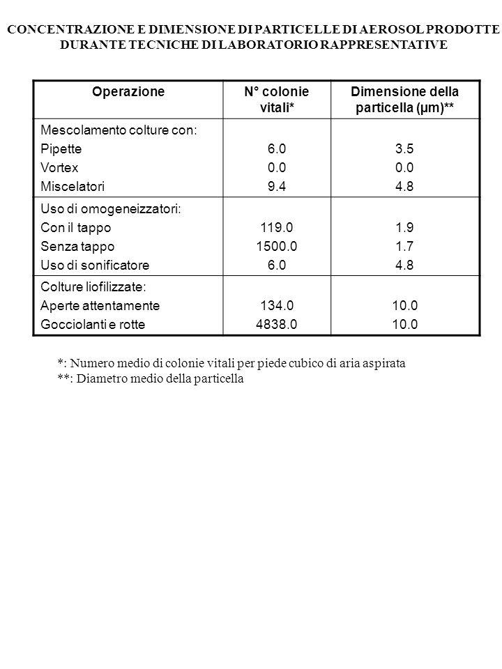 CONCENTRAZIONE E DIMENSIONE DI PARTICELLE DI AEROSOL PRODOTTE DURANTE TECNICHE DI LABORATORIO RAPPRESENTATIVE OperazioneN° colonie vitali* Dimensione