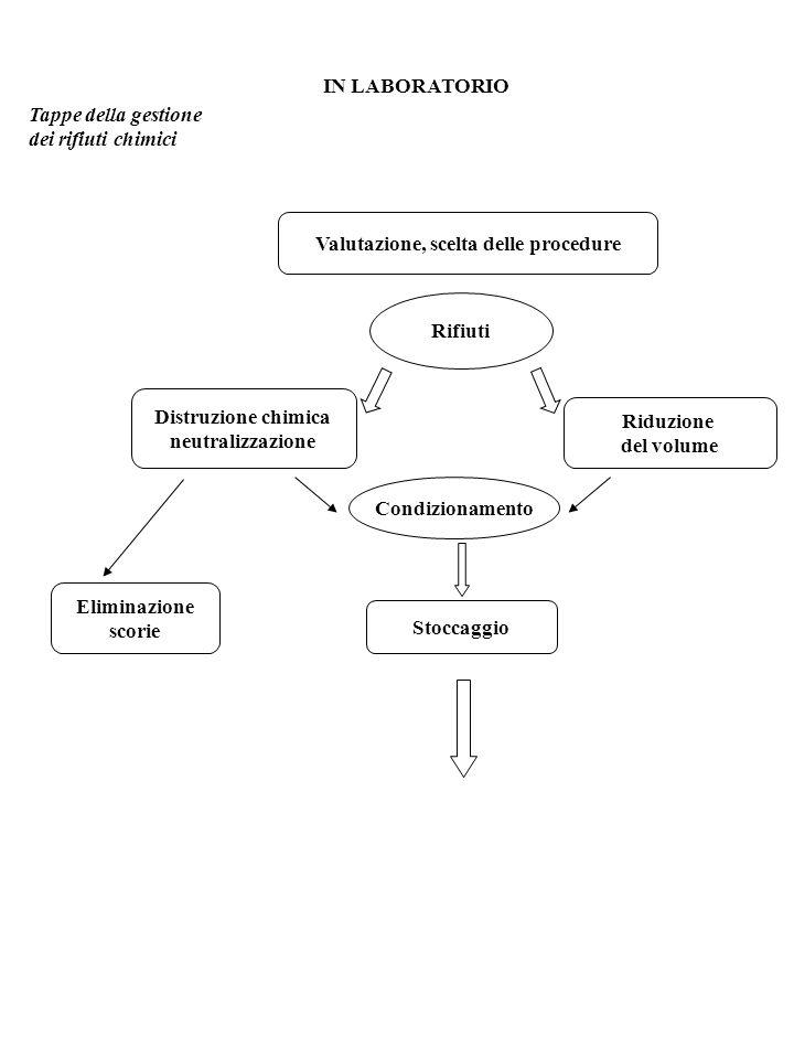 IN LABORATORIO Tappe della gestione dei rifiuti chimici Valutazione, scelta delle procedure Rifiuti Distruzione chimica neutralizzazione Riduzione del