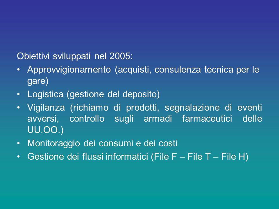 Obiettivi sviluppati nel 2005: Approvvigionamento (acquisti, consulenza tecnica per le gare) Logistica (gestione del deposito) Vigilanza (richiamo di