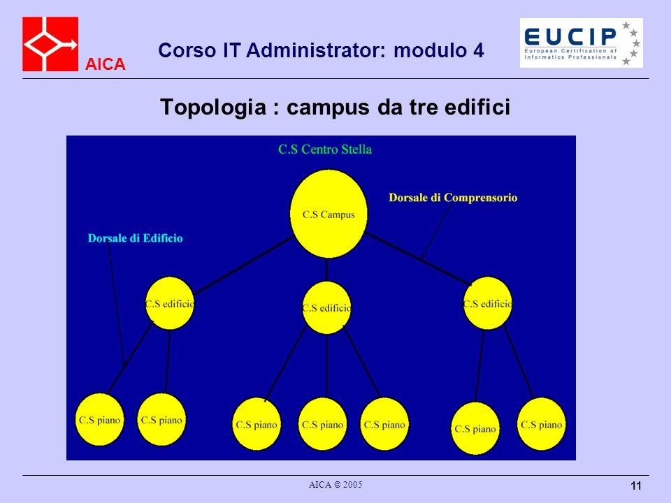 AICA Corso IT Administrator: modulo 4 AICA © 2005 11 Topologia : campus da tre edifici