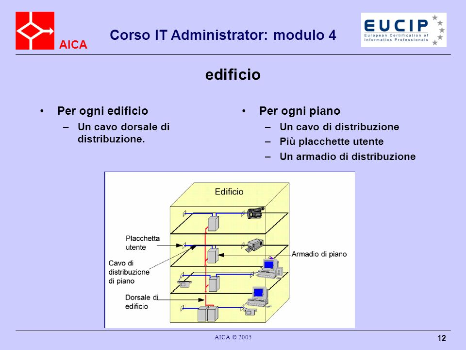 AICA Corso IT Administrator: modulo 4 AICA © 2005 12 edificio Per ogni edificio –Un cavo dorsale di distribuzione. Per ogni piano –Un cavo di distribu