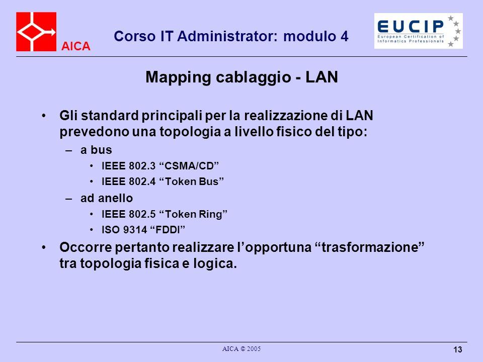AICA Corso IT Administrator: modulo 4 AICA © 2005 13 Mapping cablaggio - LAN Gli standard principali per la realizzazione di LAN prevedono una topolog