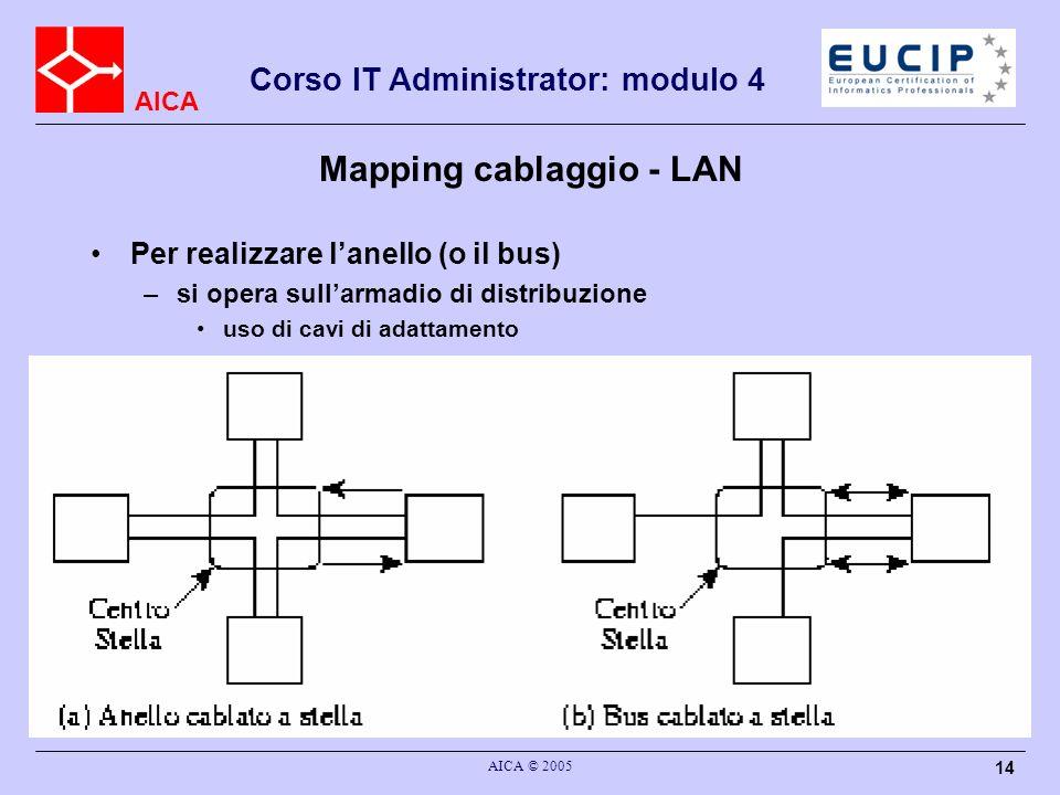 AICA Corso IT Administrator: modulo 4 AICA © 2005 14 Mapping cablaggio - LAN Per realizzare lanello (o il bus) –si opera sullarmadio di distribuzione