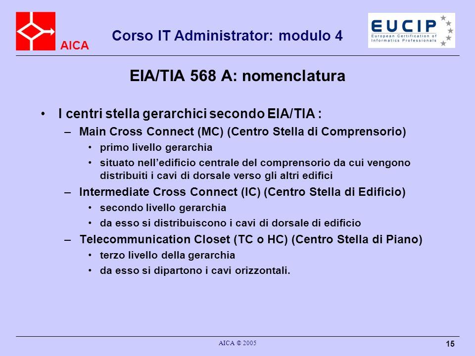 AICA Corso IT Administrator: modulo 4 AICA © 2005 15 EIA/TIA 568 A: nomenclatura I centri stella gerarchici secondo EIA/TIA : –Main Cross Connect (MC)