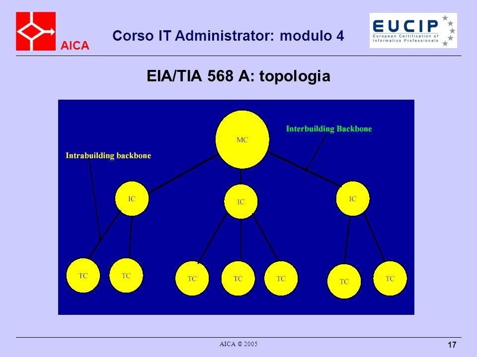 AICA Corso IT Administrator: modulo 4 AICA © 2005 17 EIA/TIA 568 A: topologia
