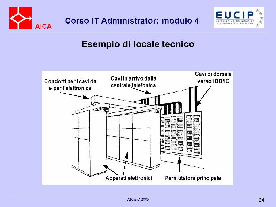 AICA Corso IT Administrator: modulo 4 AICA © 2005 24 Esempio di locale tecnico