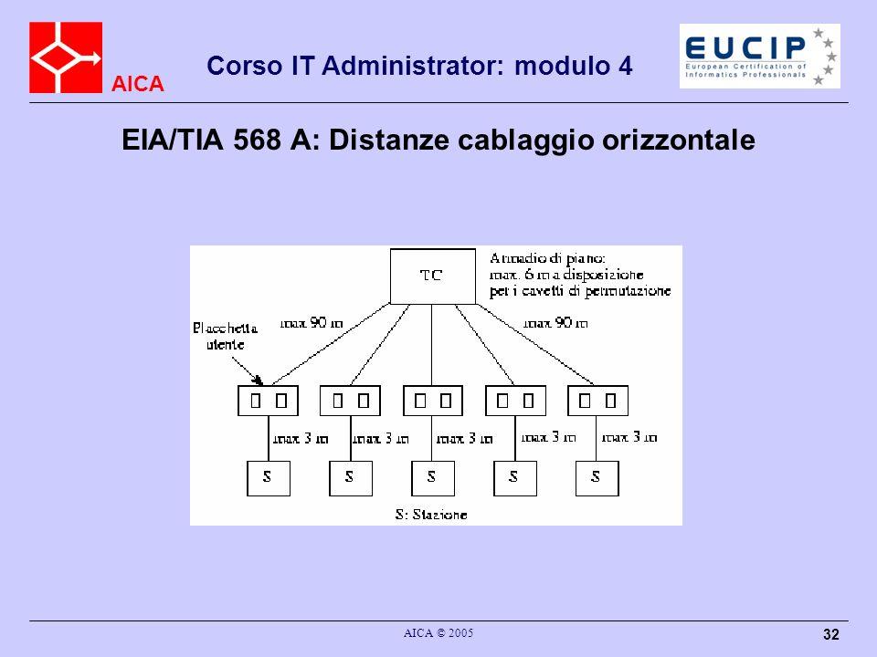 AICA Corso IT Administrator: modulo 4 AICA © 2005 32 EIA/TIA 568 A: Distanze cablaggio orizzontale