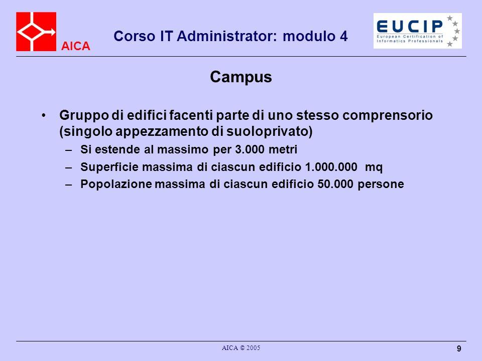 AICA Corso IT Administrator: modulo 4 AICA © 2005 30 EIA/TIA 568 A: distanze tra dorsali