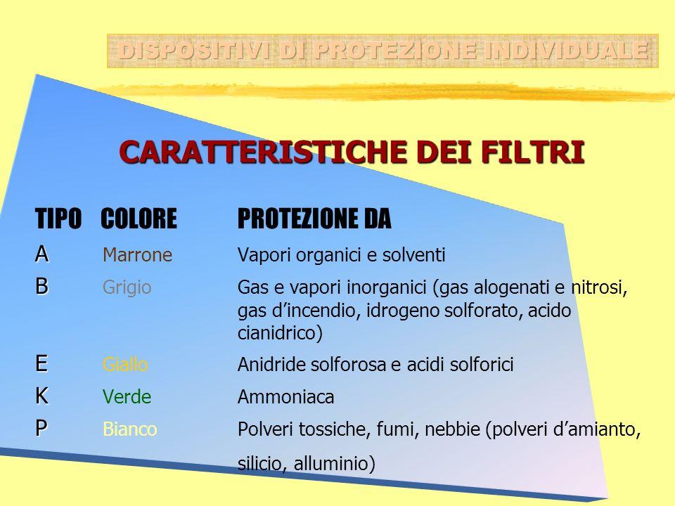 CARATTERISTICHE DEI FILTRI CARATTERISTICHE DEI FILTRI TIPO COLORE PROTEZIONE DA A A MarroneVapori organici e solventi B B GrigioGas e vapori inorganic