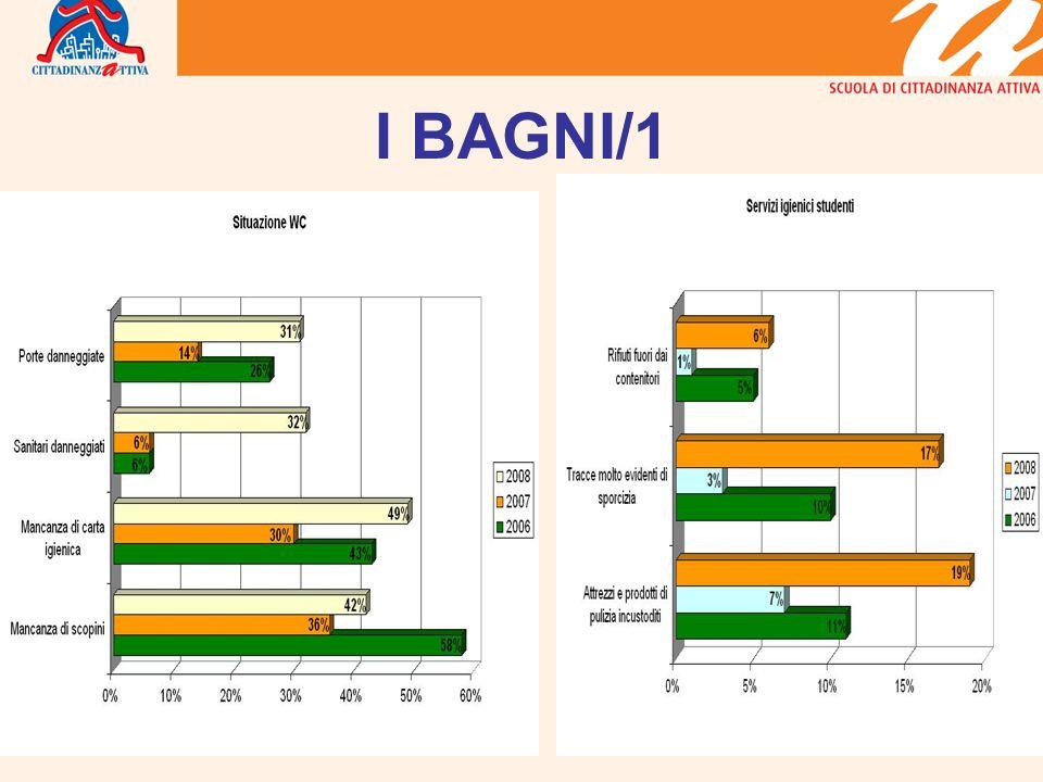 I BAGNI/1