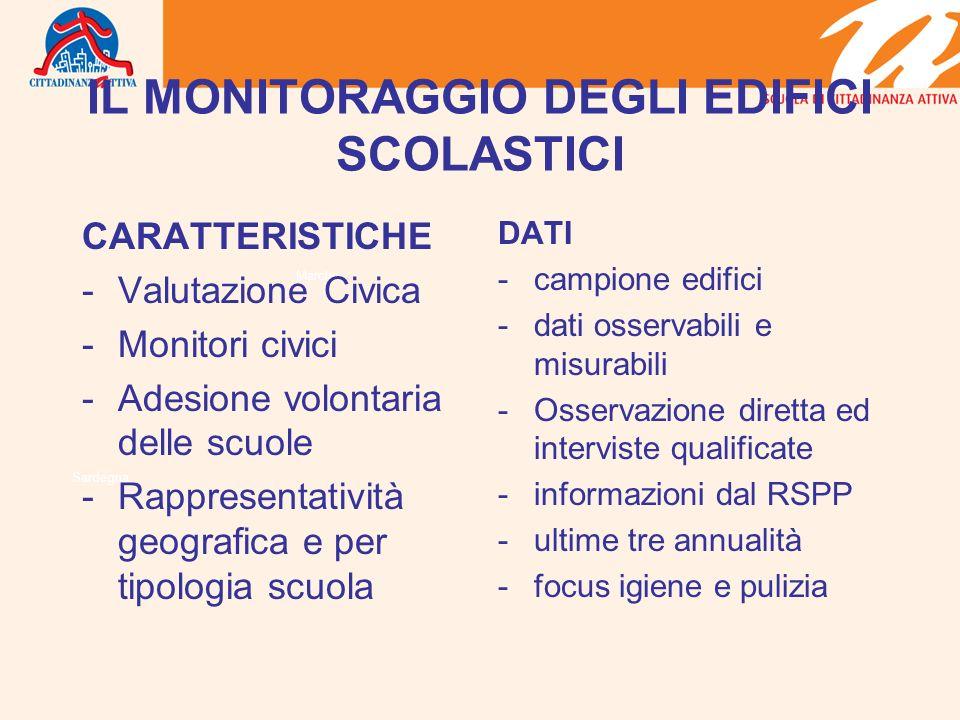 Marche Sardegna IL MONITORAGGIO DEGLI EDIFICI SCOLASTICI CARATTERISTICHE -Valutazione Civica -Monitori civici -Adesione volontaria delle scuole -Rappr