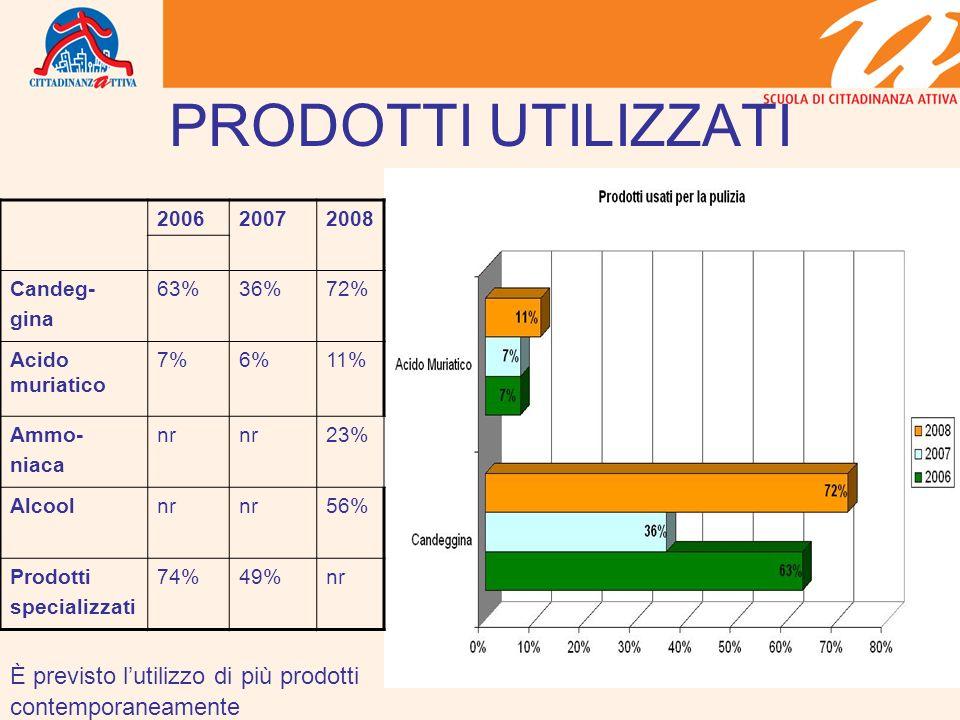 PRODOTTI UTILIZZATI 200620072008 Candeg- gina 63%36%72% Acido muriatico 7%6%11% Ammo- niaca nr 23% Alcoolnr 56% Prodotti specializzati 74%49%nr È previsto lutilizzo di più prodotti contemporaneamente