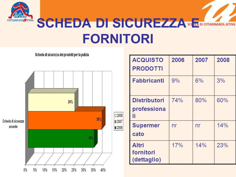 SCHEDA DI SICUREZZA E FORNITORI ACQUISTO PRODOTTI 200620072008 Fabbricanti9%6%3% Distributori professiona li 74%80%60% Supermer cato nr 14% Altri fornitori (dettaglio) 17%14%23%