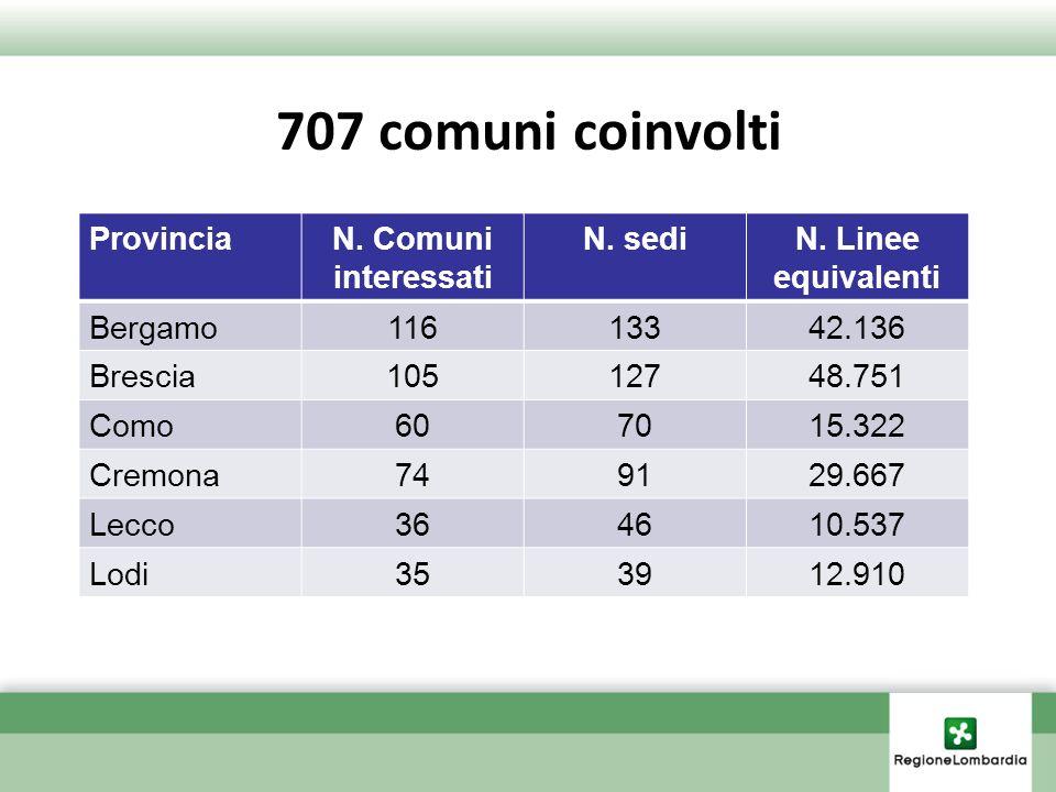 707 comuni coinvolti ProvinciaN. Comuni interessati N. sediN. Linee equivalenti Bergamo11613342.136 Brescia10512748.751 Como607015.322 Cremona749129.6