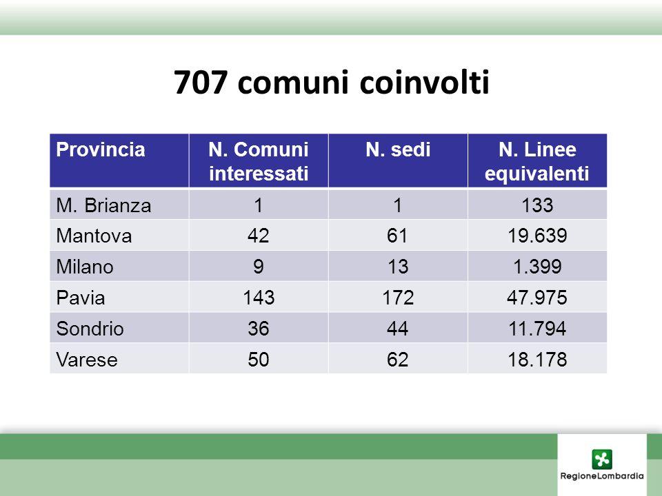 707 comuni coinvolti ProvinciaN. Comuni interessati N. sediN. Linee equivalenti M. Brianza11133 Mantova426119.639 Milano9131.399 Pavia14317247.975 Son